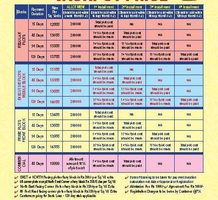 Commercial and Residential Open Plots for Sale at Warangal highway, Yadadri, Yadagirigutta.